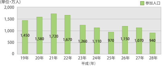 パチンコホールの売上、参加人口、活動回数