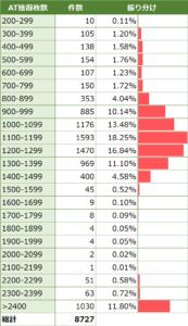 リゼロ枚数分布グラフ