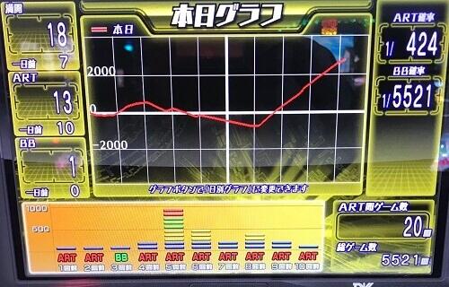 ゆゆゆ設定6確定台グラフ