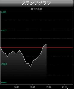 おちろサラ番グラフ設定4