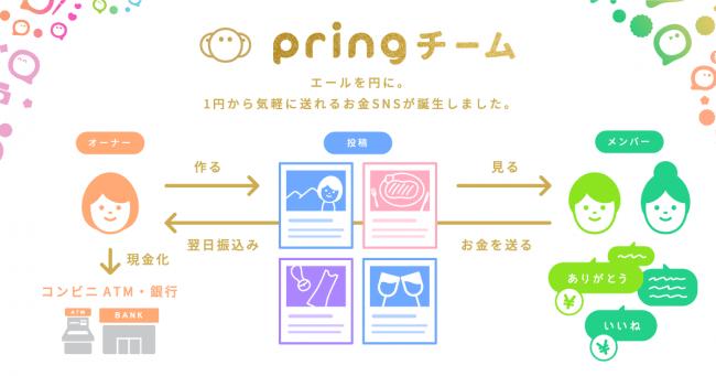 pringチーム